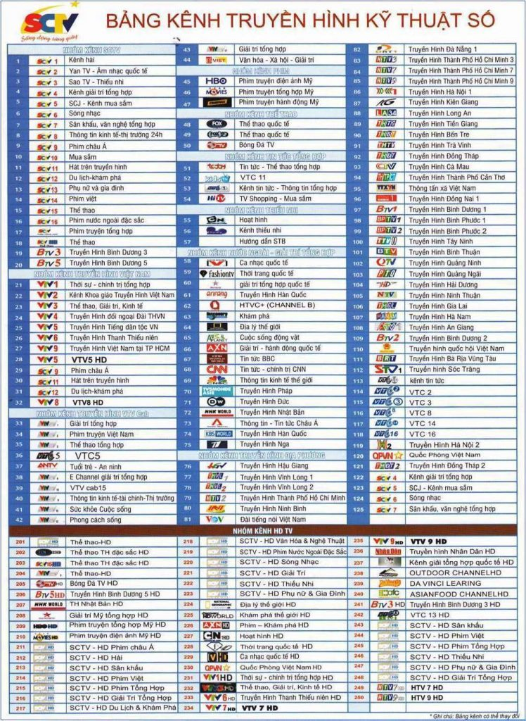 Bảng kênh truyền hình kĩ thuật số