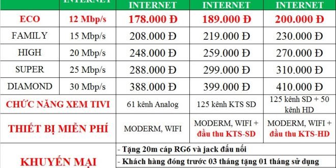 Internet SCTV Hà Nội khuyến mại tặng 4 tháng cước miễn phí