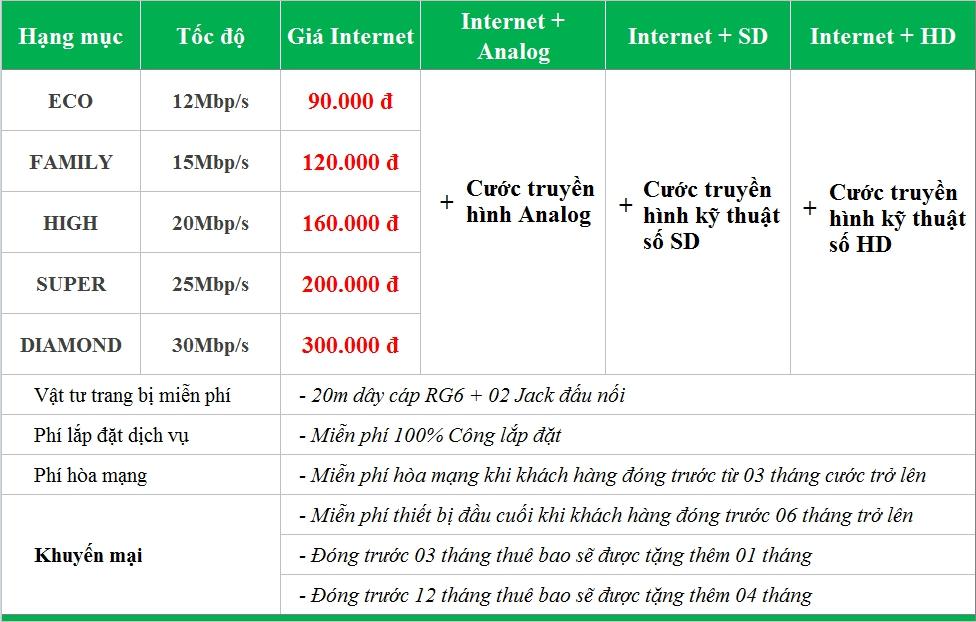Internet truyền hình cáp Hà Nội giảm giá chỉ còn 90.000 đồng/ tháng