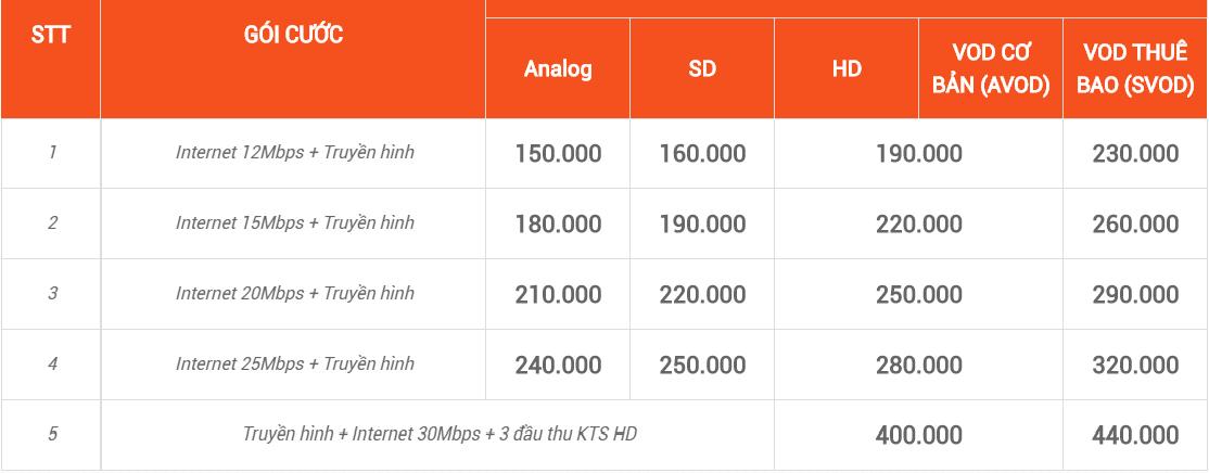 Bảng giá gói cước combo Internet +Truyền hình cáp Saigontourist SCTV tại Đồng Nai