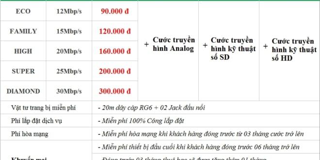 Lắp mạng SCTV Internet Hải Phòng tốc độ cao cực rẻ