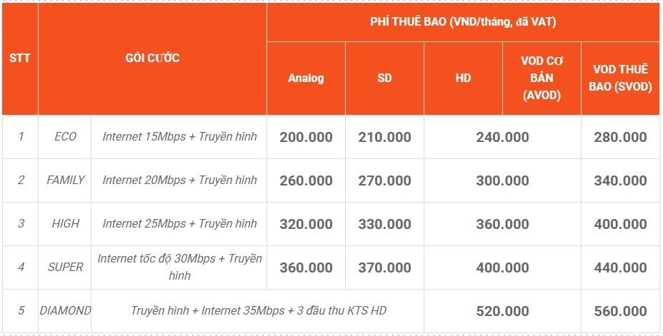 Gói cước lắp đặt Internet + truyền hình cáp SCTV tại Cà Mau